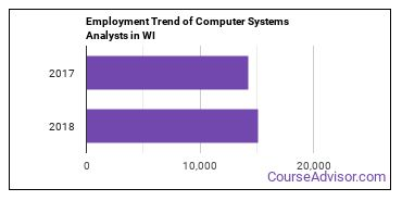 Computer Systems Analysts in WI Employment Trend