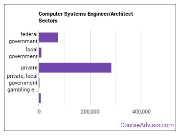 Computer Systems Engineer/Architect Sectors