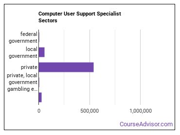 Computer User Support Specialist Sectors