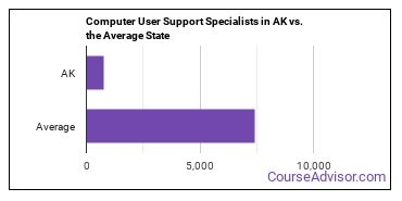 Computer User Support Specialists in AK vs. the Average State
