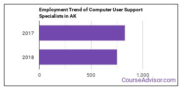 Computer User Support Specialists in AK Employment Trend