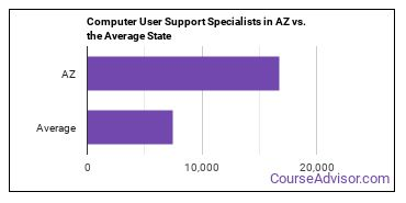 Computer User Support Specialists in AZ vs. the Average State