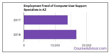 Computer User Support Specialists in AZ Employment Trend