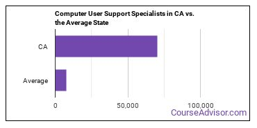Computer User Support Specialists in CA vs. the Average State