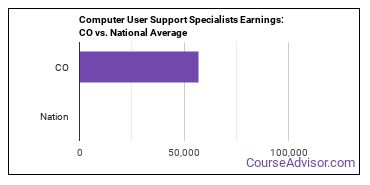 Computer User Support Specialists Earnings: CO vs. National Average