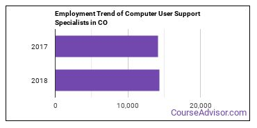 Computer User Support Specialists in CO Employment Trend