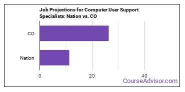 Job Projections for Computer User Support Specialists: Nation vs. CO