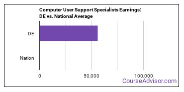 Computer User Support Specialists Earnings: DE vs. National Average