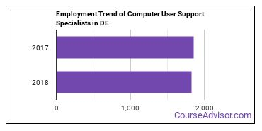 Computer User Support Specialists in DE Employment Trend