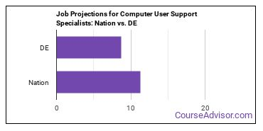 Job Projections for Computer User Support Specialists: Nation vs. DE