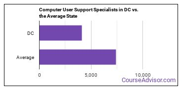Computer User Support Specialists in DC vs. the Average State
