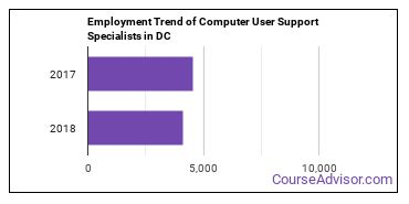 Computer User Support Specialists in DC Employment Trend