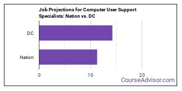 Job Projections for Computer User Support Specialists: Nation vs. DC