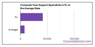 Computer User Support Specialists in FL vs. the Average State