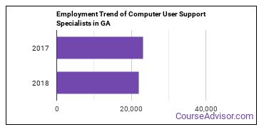 Computer User Support Specialists in GA Employment Trend