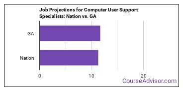 Job Projections for Computer User Support Specialists: Nation vs. GA