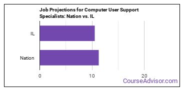 Job Projections for Computer User Support Specialists: Nation vs. IL