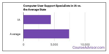Computer User Support Specialists in IA vs. the Average State