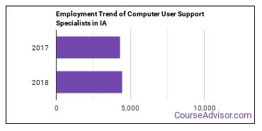 Computer User Support Specialists in IA Employment Trend