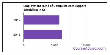 Computer User Support Specialists in KY Employment Trend