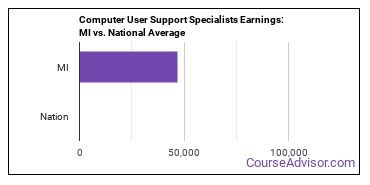 Computer User Support Specialists Earnings: MI vs. National Average