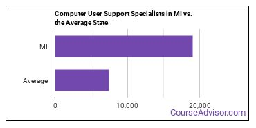 Computer User Support Specialists in MI vs. the Average State