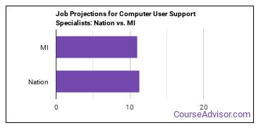 Job Projections for Computer User Support Specialists: Nation vs. MI