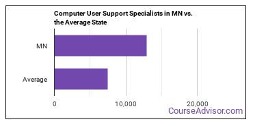 Computer User Support Specialists in MN vs. the Average State