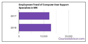 Computer User Support Specialists in MN Employment Trend
