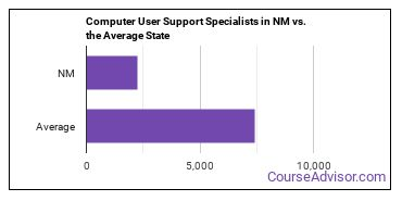 Computer User Support Specialists in NM vs. the Average State