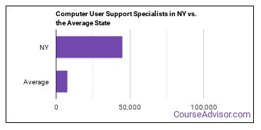 Computer User Support Specialists in NY vs. the Average State