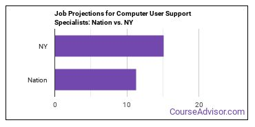 Job Projections for Computer User Support Specialists: Nation vs. NY
