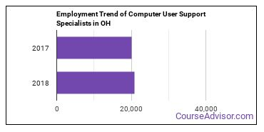 Computer User Support Specialists in OH Employment Trend
