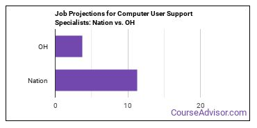 Job Projections for Computer User Support Specialists: Nation vs. OH