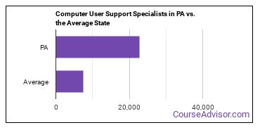 Computer User Support Specialists in PA vs. the Average State