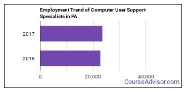Computer User Support Specialists in PA Employment Trend