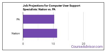 Job Projections for Computer User Support Specialists: Nation vs. PA