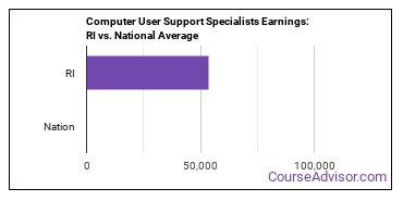 Computer User Support Specialists Earnings: RI vs. National Average