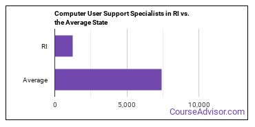 Computer User Support Specialists in RI vs. the Average State