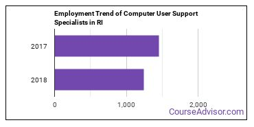 Computer User Support Specialists in RI Employment Trend