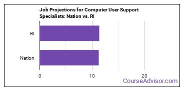 Job Projections for Computer User Support Specialists: Nation vs. RI