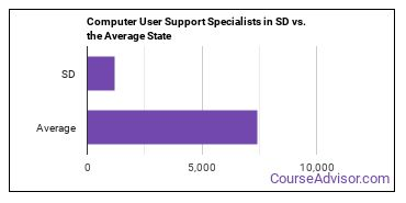 Computer User Support Specialists in SD vs. the Average State