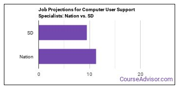 Job Projections for Computer User Support Specialists: Nation vs. SD