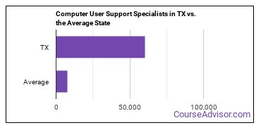 Computer User Support Specialists in TX vs. the Average State