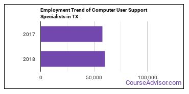 Computer User Support Specialists in TX Employment Trend