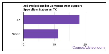 Job Projections for Computer User Support Specialists: Nation vs. TX