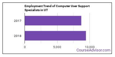 Computer User Support Specialists in UT Employment Trend