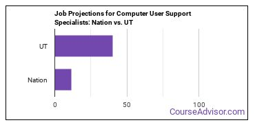 Job Projections for Computer User Support Specialists: Nation vs. UT