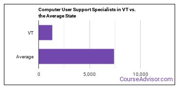 Computer User Support Specialists in VT vs. the Average State