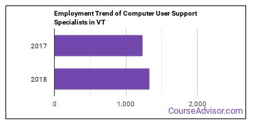 Computer User Support Specialists in VT Employment Trend